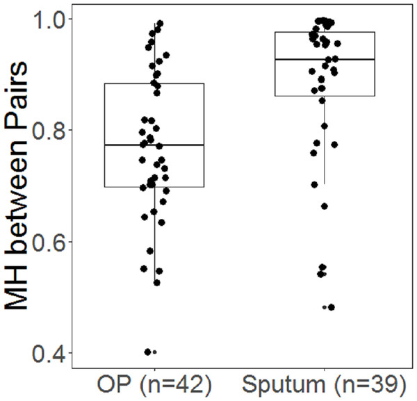 Boxplots showing distribution of Morisita-Horn (MH) similarity metric for paired samples in OP and sputum.