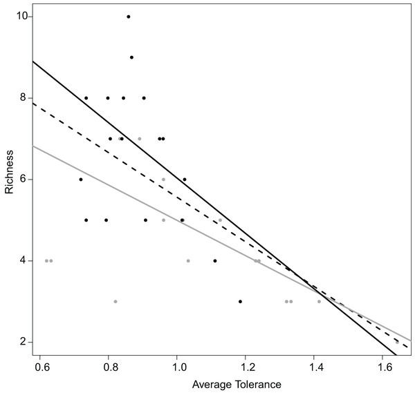 Relation between the average tolerance values of sites upstream and downstream, and their fish species richness.