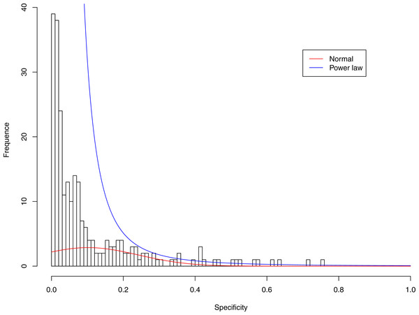 Fitting power law distribution and normal distribution to the specificity of CST-IV-A: the power law distribution (green curve) succeeded, while the normal distribution failed.
