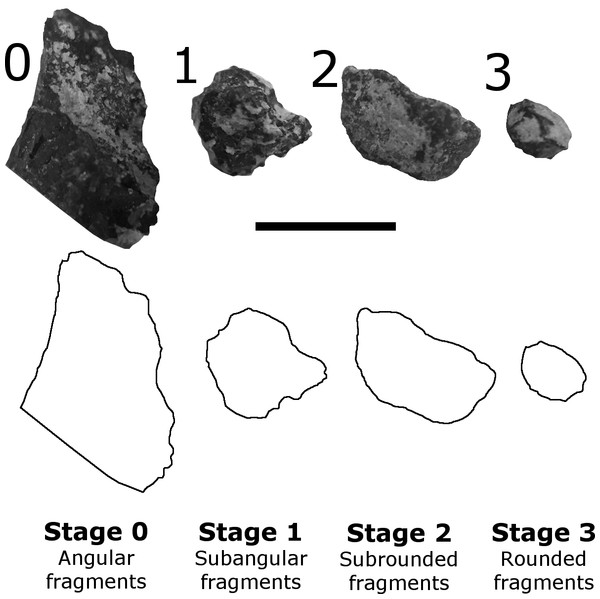 Examples of fragment abrasion stages, based on Peterson, Scherer & Huffman (2011).