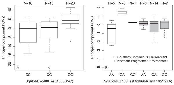 Variations in PCs-values of males of the different genotypes in three SNPs in the SgAbd-8 gene.