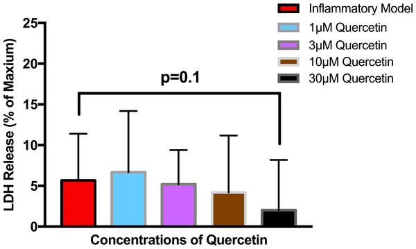 The effect of various concentrations of quercetin on LDH release.