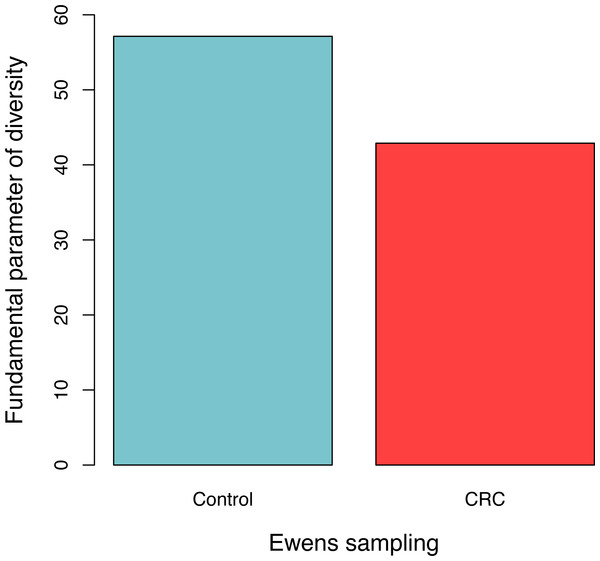 The average fundamental diversity parameter (θ) in the control (healthy individuals) and CRC (patients), respectively.
