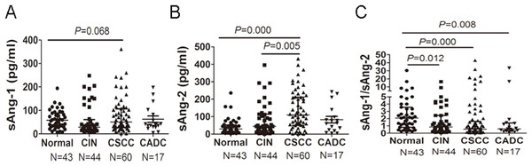 sAng-2 concentration and sAng-1/sAng-2 ratio are altered in patients with cervical neoplasia.
