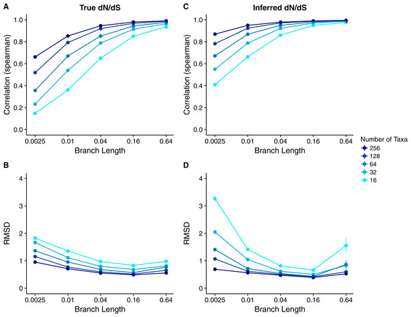 Relationship between Rate4Site scores and site-specific dN∕dS for simulations performed with a dN∕dS model with gamma-distributed true rates.