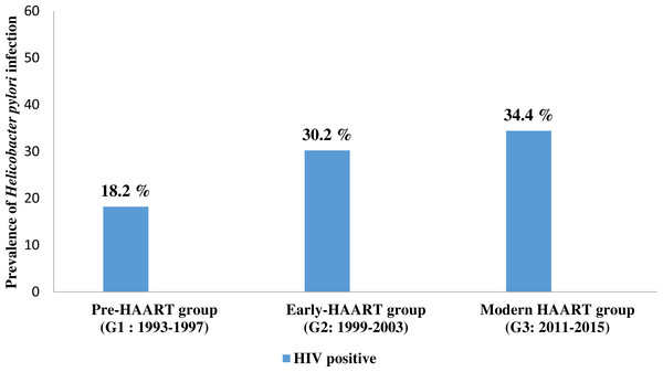 The prevalence of Helicobacter pylori co-infection in people living with HIV (PLHIV) in three different time points of antiretroviral therapy.