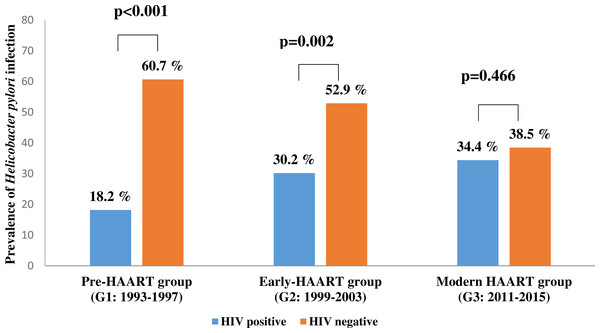 The prevalence of Helicobacter pylori infection in people living with HIV (PLHIV) vs. HIV negative patients in three time points of antiretroviral therapy.