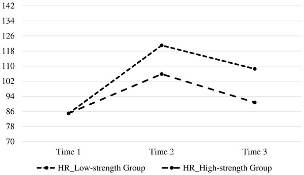 Mean HR reactivity to stress in low-strength and high-strength groups at Time 1, Time 2, and Time 3.