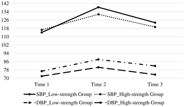Mean SBP, and DBP reactivity to stress in low-strength and high-strength groups at Time 1, Time 2, and Time 3.