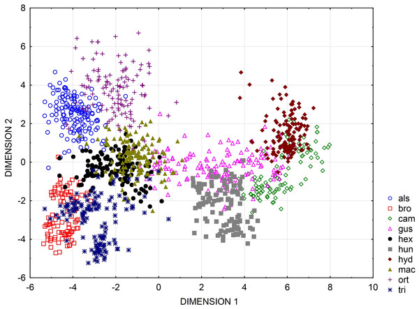 Categorized scatterplot based on canonical analysis value for seeds of the European species of Elatine.
