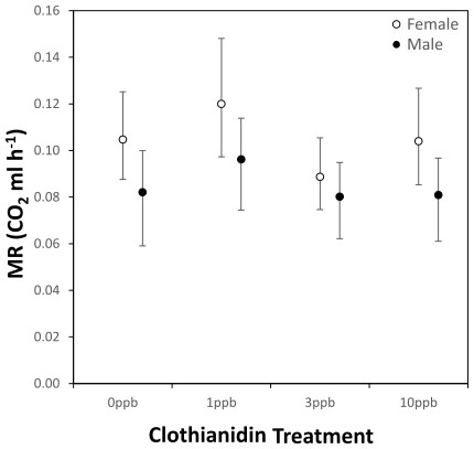 Metabolic rate for male (black circles, n = 48) and female bees (open circles, n = 54) exposed to varying concentrations of clothianidin during development.