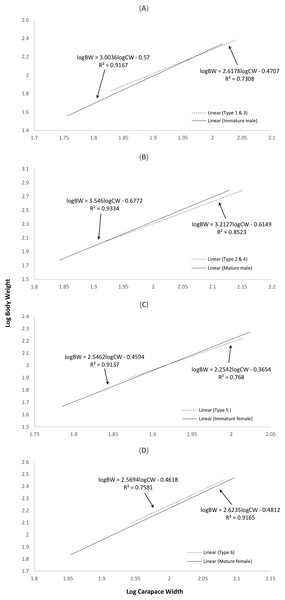Log-transformed length-weight relationships of (A) normal immature males and crabs with type 1 & 3 abnormalities, (B) normal mature males and crabs with type 2 & 4 abnormalities, (C) normal immature females and crabs with type 5 abnormality, and (D) normal mature females and crabs with type 6 abnormality.