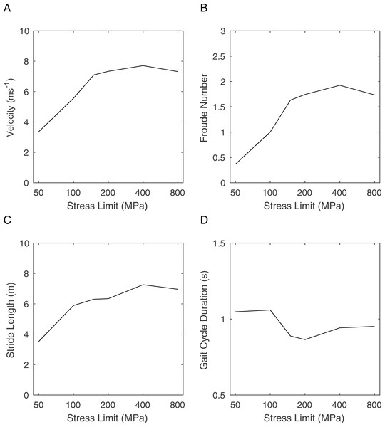 Graphs showing the effects of changing the peak stress limit on gait parameters.