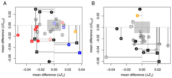 Compositional analysis of differential protein expression in (A) hypoxia or 3D culture and (B) hyperosmotic stress.