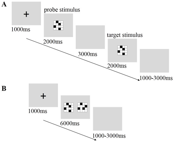 Sequence of events within a single trial of the short-term storage task (A) and mental rotation task (B).