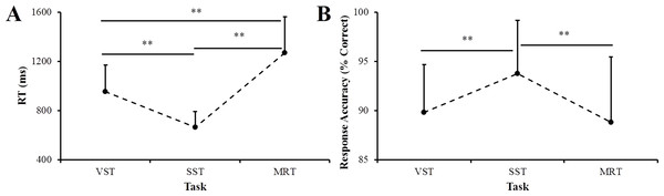 Reaction time (RT) (A) and response accuracy (B) of participants on three tasks.