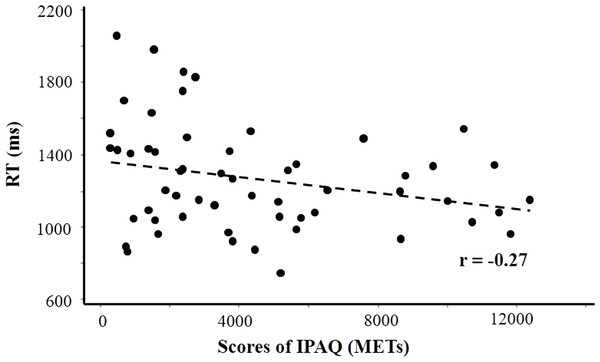 Scatter plot depicting a significant relationship between International Physical Activity Questionnaire (IPAQ) scores and reaction times (RT) for all participants performing the mental rotation task.