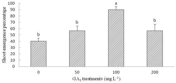 Figure of gibberellic acid (GA3) treatment on shoot growth of Y. longistaminea.