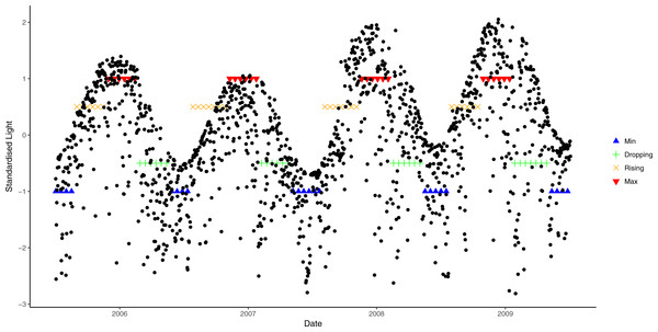 Seasonal variation in light from July 2006 to July 2009 and corresponding phases.