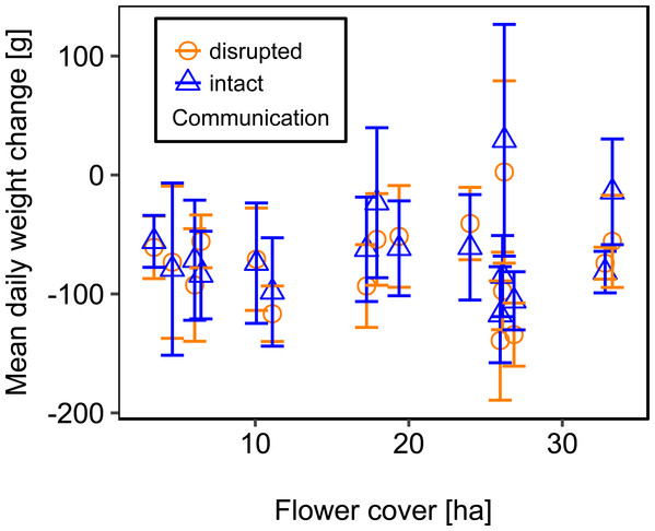 The relationship between flower cover and mean daily weight change (±se) of honey bee colonies.