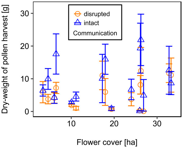 The relationship between flower cover and mean dry-weight (±se) of pollen collected by honey bee colonies.