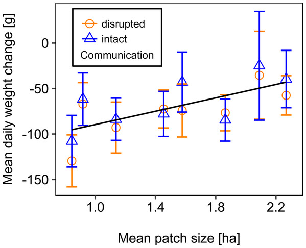 The relationship between mean patch size and mean daily weight change (±se) of honey bee colonies.