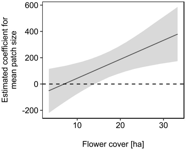 The effect of mean patch size on mean daily weight change of honey bee colonies depending on flower cover within the landscape.