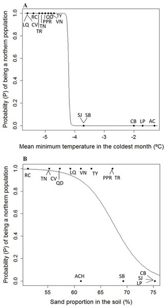 (A) Logistic model between mean minimum temperature in the coldest month (Mmin) vs. probability (P) of being a northern population of Picea chihuahuana. (B) Logistic model between mean sand proportion (%) vs. probability (P) of being a northern population of Picea chihuahuana.