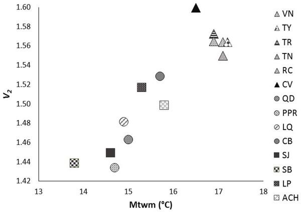 Significant relationship between genetic diversity (v2) and mean temperature in the warmest month (Mtwm) in the 14 studied populations of Picea chihuahuana after Bonferroni correction: La Tinaja (TN), El Ranchito (RC), El Cuervo (CV), Talayote (TY), Las Trojas (TR), El Venado (VN), La Quebrada (LQ), Paraje Piedra Rayada (PPR), Quebrada de los Duran (QD), Cebollitas (CB), San José de las Causas (SJ), Santa Bárbara (SB), Arroyo del Chino (ACH), La Pista (LP).