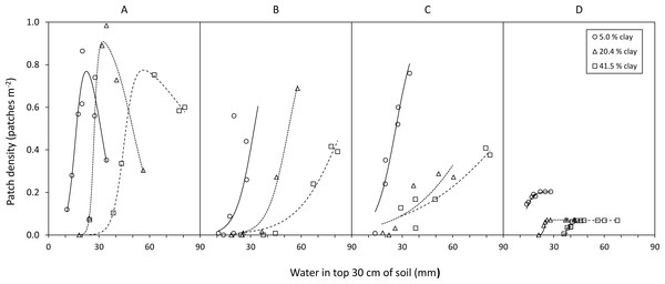 Examples of the relationship between availability of food types and soil water in relation to increasing clay content.
