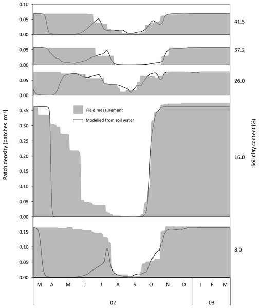 Examples of temporal estimates of availability of woody green leaf available to adult bull elephants from field measurements and modelling along a gradient of increasing soil clay content.