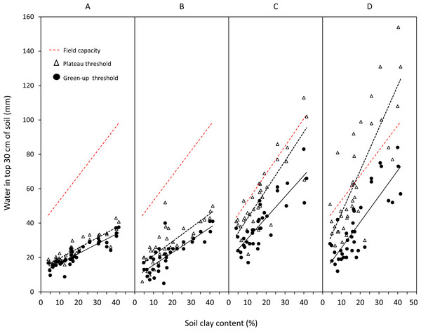 Linear regressions between clay content and field capacity of the 30 cm soil profile and green-up (M1) and plateau (M2) soil water thresholds for each food type.