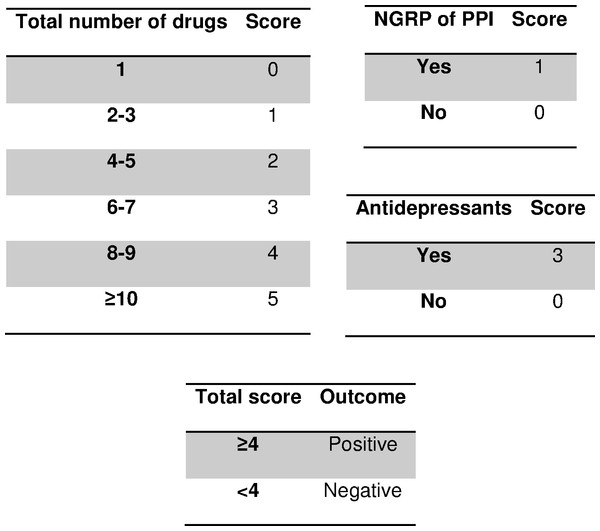 Scoring system to predict nonadherence to proton pump inhibitors.
