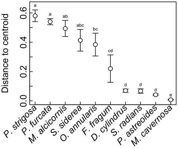 Symbiotic flexibility (beta diversity) of host species.