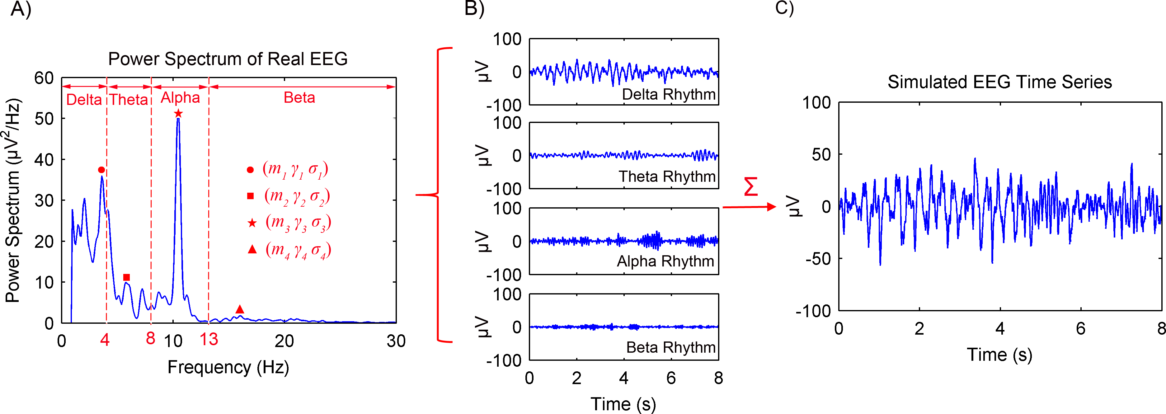 An adaptive singular spectrum analysis method for extracting