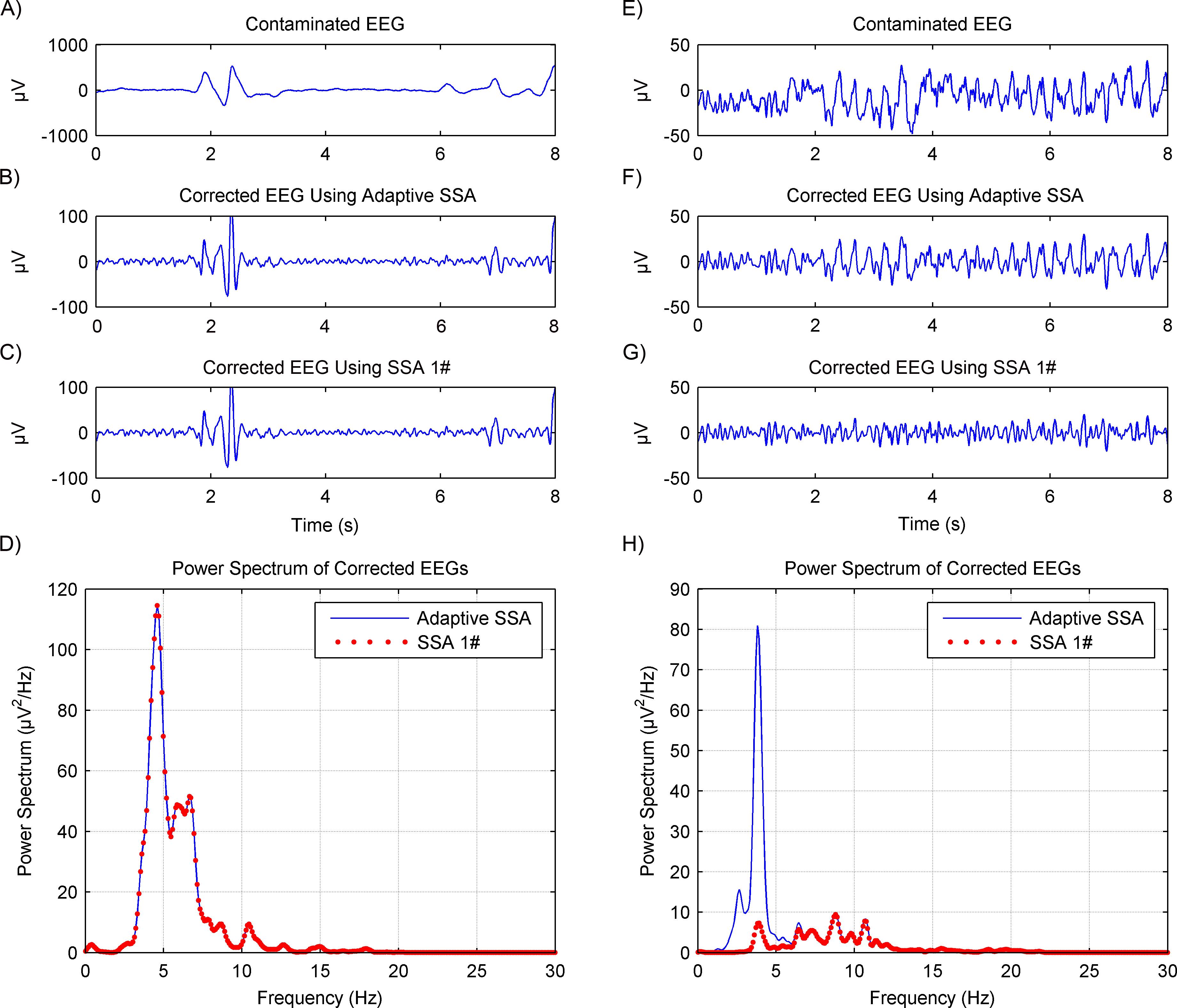 An adaptive singular spectrum analysis method for extracting