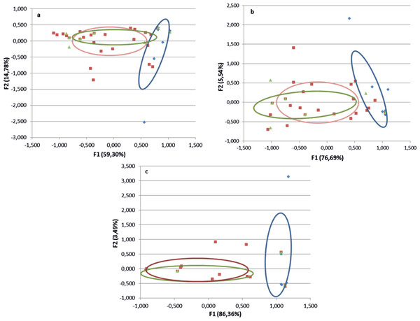 Results of multicomponent analyses of morphological characteristics of Culicoides and host preference.