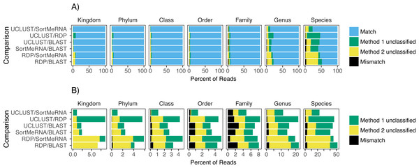 The agreement between taxon assignments, grouped by taxonomic rank.