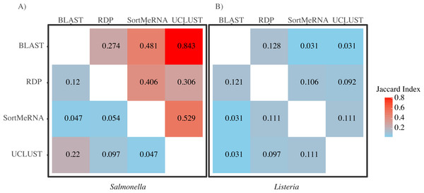 A heatmap of Jaccard Indices showing the low degree of congruence between the methods in which reads were classified to (A) Salmonella and (B) Listeria.
