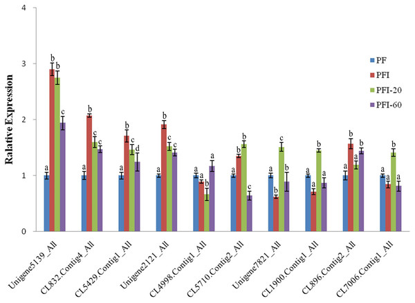 The expression of selected differentially abundant proteins at mRNA level.