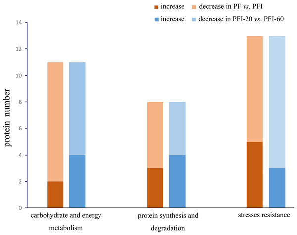 Proteins abundance change between PF vs. PFI and PFI-20 vs. PFI-60.