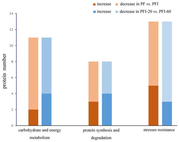 Proteins abundance change between PF vs. PFI and PFI-20 vs. PFI-60.