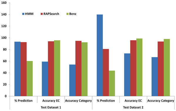 Performance comparison of HMMER, RAPSearch and Benz tool in terms of percentage prediction, accuracy for EC Classes and accuracy for application categories.