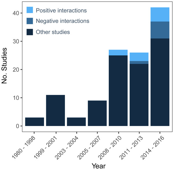 "Number of coral restoration studies from a Web of Science search for TOPIC: (""Coral Restoration""), OR TOPIC: (""Coral Propagation"") OR TOPIC: (""Coral Gardening"") OR TOPIC: (""Coral Nurseries"") from 1980–2016 that examine negative interactions (i.e., competition, predation) and positive interactions (i.e., facilitation, mutualism, cooperation) or neither."