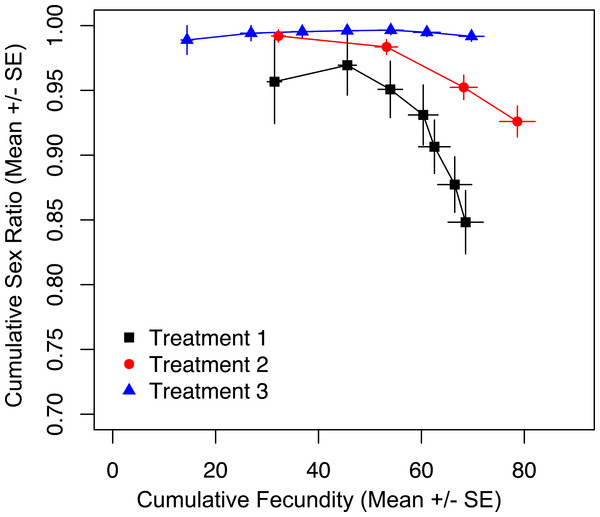 Cumulative fecundity and sex ratios for host access treatments.