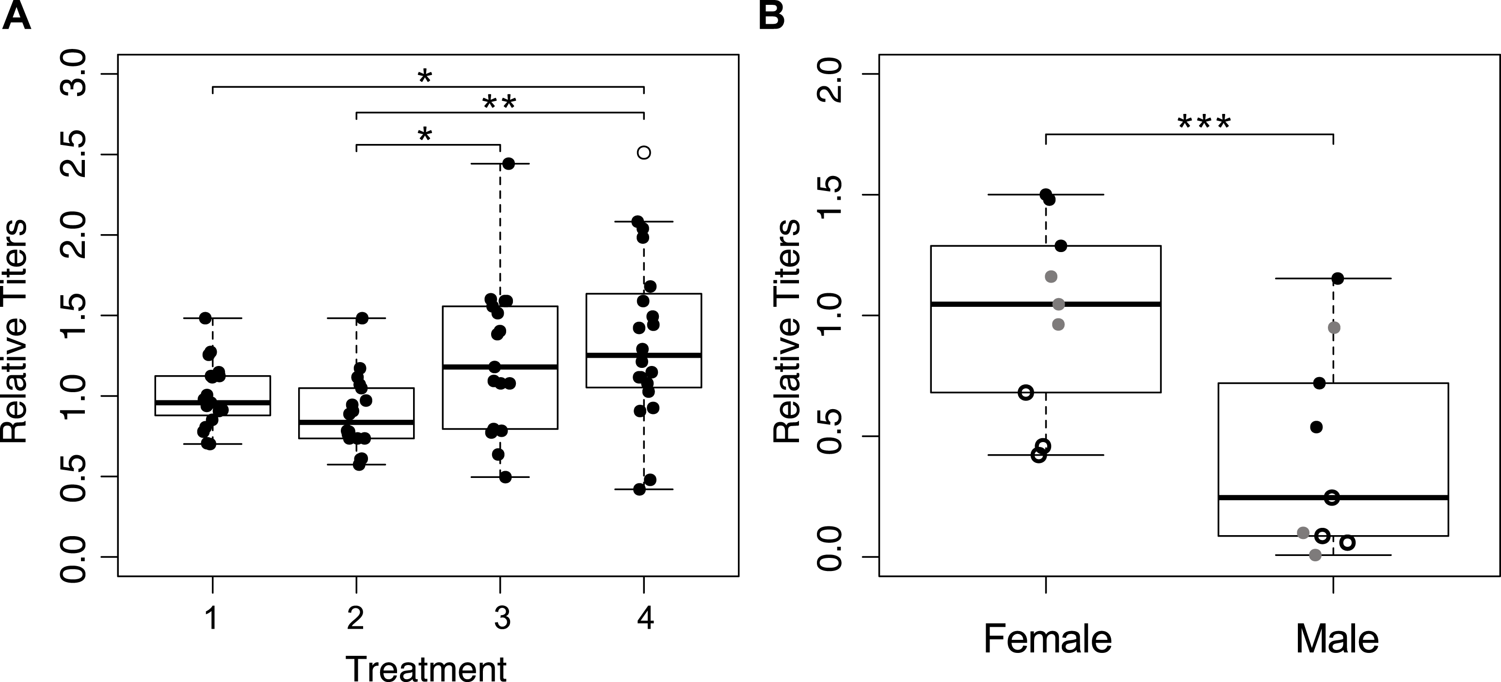 Penetrance of symbiont-mediated parthenogenesis is driven by