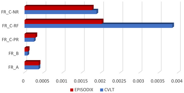 Frequency comparison of words/objects in CVLT and Episodix.