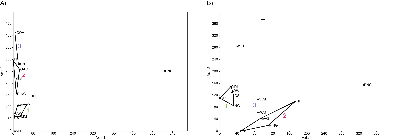The identification of Oligo-Miocene mammalian