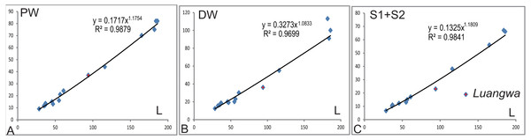 Regression of various width to humeral length (L).