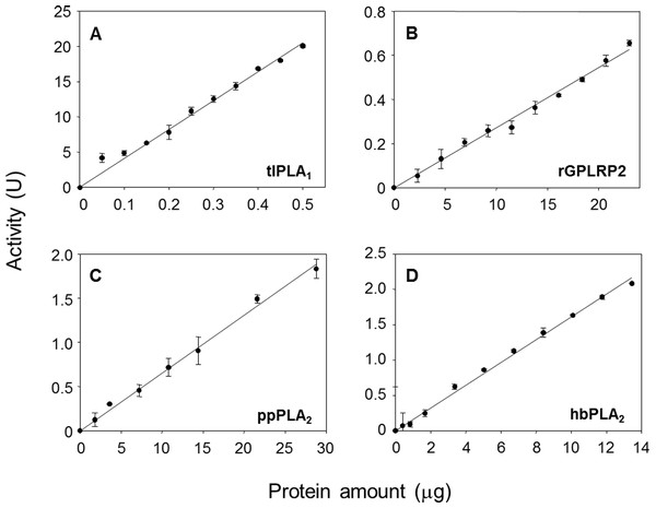 Validation of the cHTS-PLA assay by using several amounts of tlPLA1 (A), rGPLRP2 (B), ppPLA2 (C) and hbPLA2(D) enzymes with PC as a substrate.